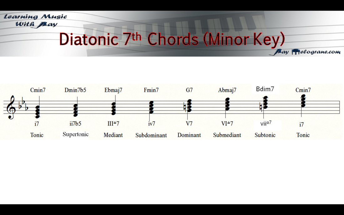 Gospel Piano Part 2 Diatonic Seventh Chords And Upper Extensions